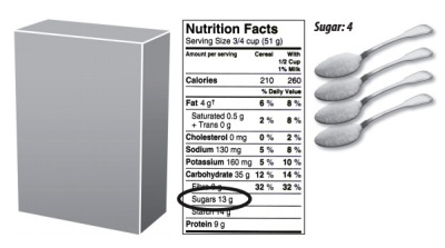 Grams Versus Teaspoons of Sugar